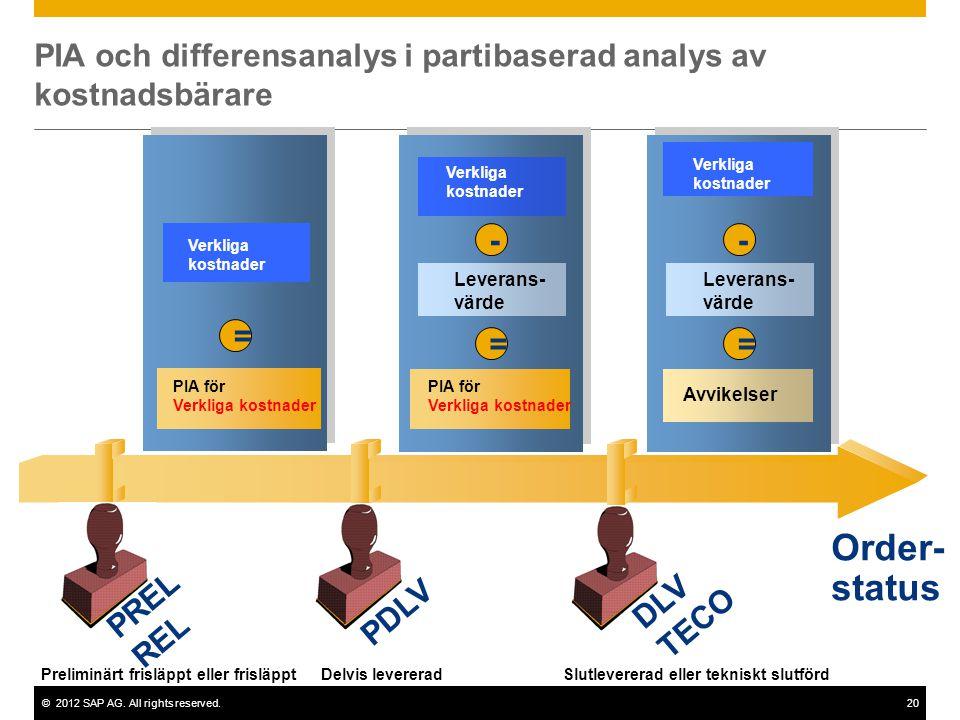 ©2012 SAP AG. All rights reserved.20 Order- status Preliminärt frisläppt eller frisläpptDelvis levereradSlutlevererad eller tekniskt slutförd Avvikels