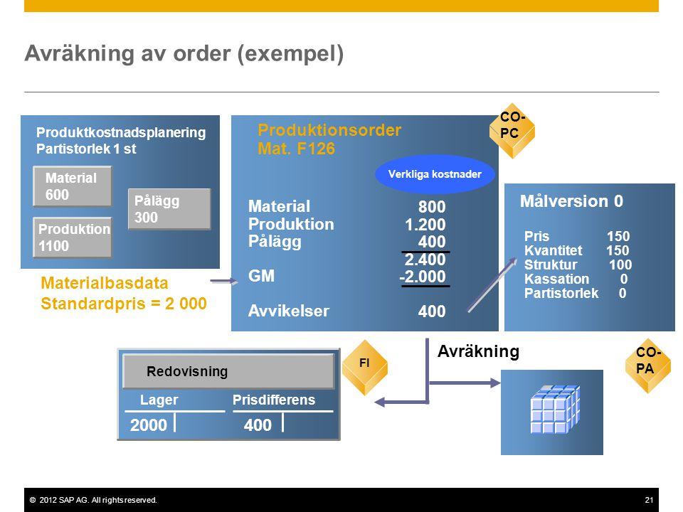 ©2012 SAP AG. All rights reserved.21 Material 600 Produktkostnadsplanering Partistorlek 1 st CO-PC Produktionsorder Mat. F126 800 1.200 400 2.400 -2.0