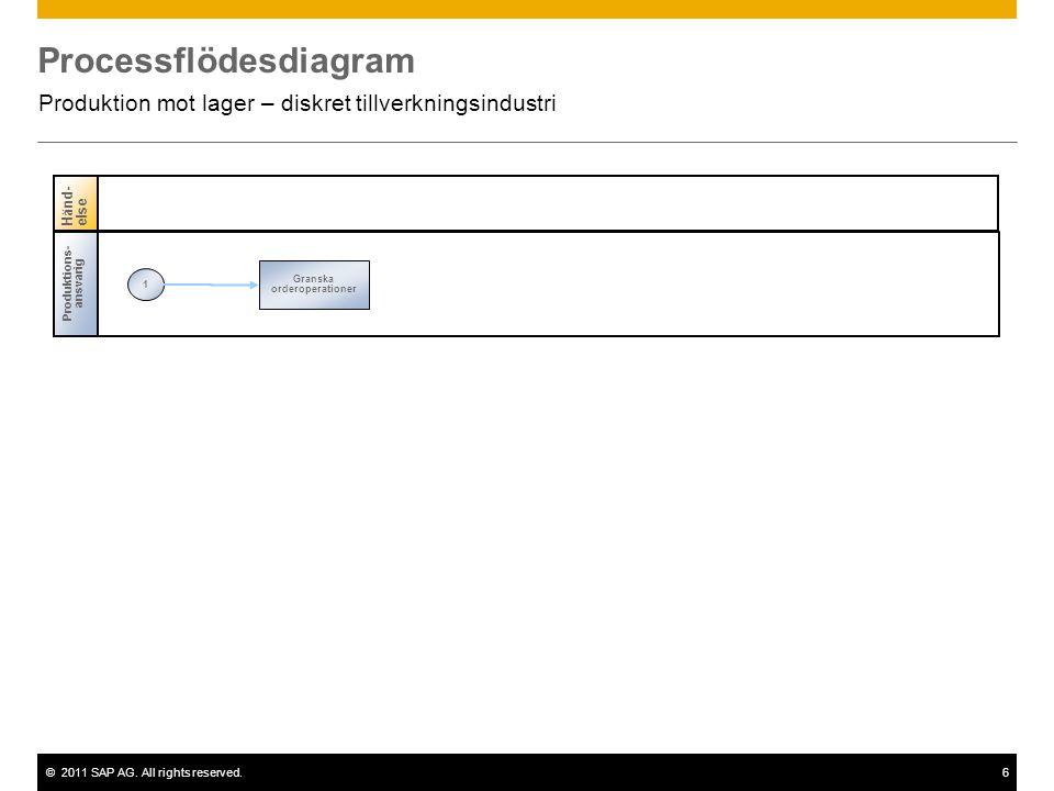 ©2011 SAP AG. All rights reserved.6 Processflödesdiagram Produktion mot lager – diskret tillverkningsindustri Produktions- ansvarig 1 Granska orderope
