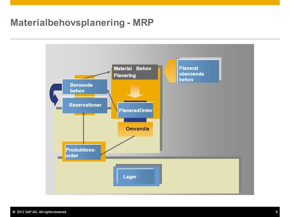 ©2012 SAP AG. All rights reserved.8 Omvandla Planerad Order Beroende behov Reservationer Lager Material Behov Planering Materialbehovsplanering - MRP
