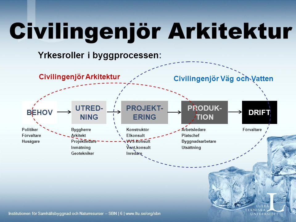 Institutionen för Samhällsbyggnad och Naturresurser – SBN | 6 | www.ltu.se/org/sbn Yrkesroller i byggprocessen: BEHOV UTRED- NING PROJEKT- ERING PRODUK- TION DRIFT PolitikerByggherreKonstruktörArbetsledareFörvaltare FörvaltareArkitektElkonsultPlatschef HusägareProjektledareVVS-konsultByggnadsarbetare InmätningVent.konsultUtsättning GeoteknikerInredare Civilingenjör Arkitektur Civilingenjör Väg och Vatten Civilingenjör Arkitektur
