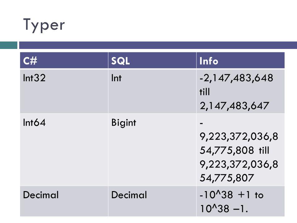Typer C#SQLInfo Datetime Från 1753 till 9999 DatetimeDatetime2Från år 0 till 9999 DatetimeDateSparar datum bara DatetimeTimeSparar tid bara GuidUniqueIdentifierUnik värde http://www.w3schools.com/sql/sql_datatypes.asp