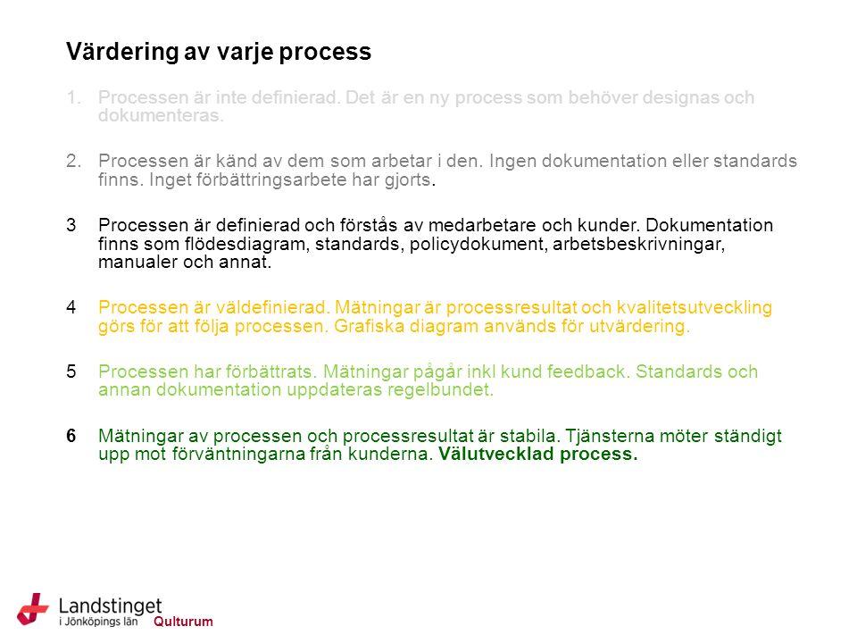 Qulturum Värdering av varje process 1.Processen är inte definierad.