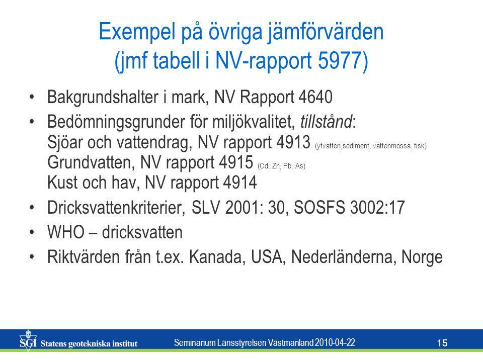 Seminarium Länsstyrelsen Västmanland 2010-04-22 15 Exempel på övriga jämförvärden (jmf tabell i NV-rapport 5977) Bakgrundshalter i mark, NV Rapport 46