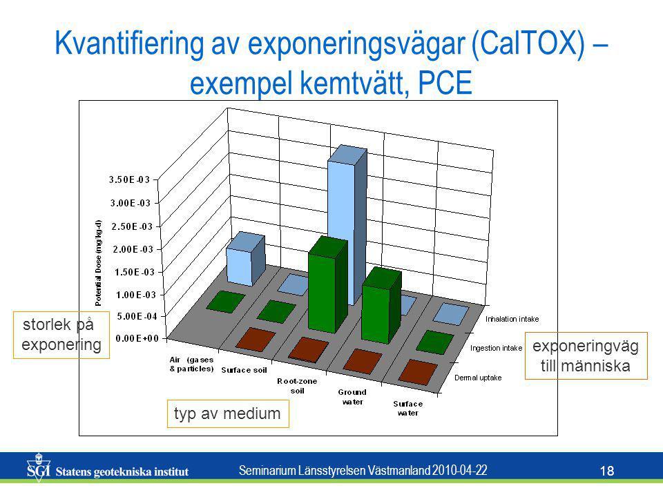 Seminarium Länsstyrelsen Västmanland 2010-04-22 18 Kvantifiering av exponeringsvägar (CalTOX) – exempel kemtvätt, PCE storlek på exponering typ av med