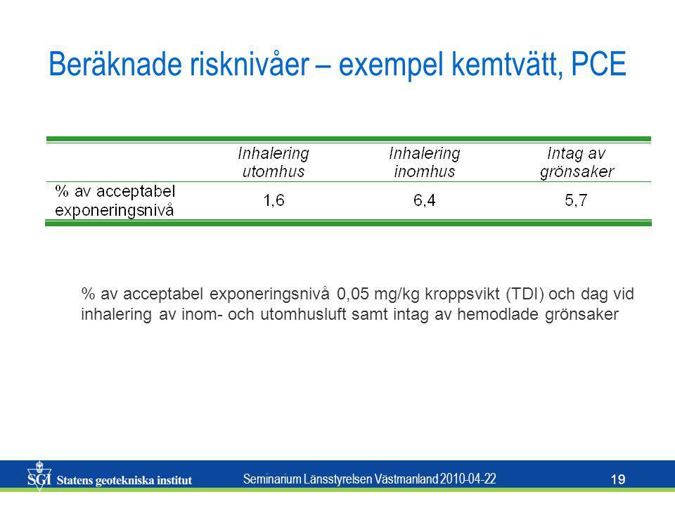 Seminarium Länsstyrelsen Västmanland 2010-04-22 19 Beräknade risknivåer – exempel kemtvätt, PCE % av acceptabel exponeringsnivå 0,05 mg/kg kroppsvikt
