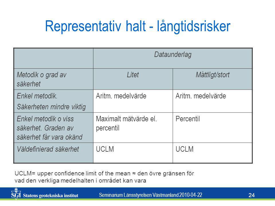 Seminarium Länsstyrelsen Västmanland 2010-04-22 24 Representativ halt - långtidsrisker Dataunderlag Metodik o grad av säkerhet LitetMåttligt/stort Enk