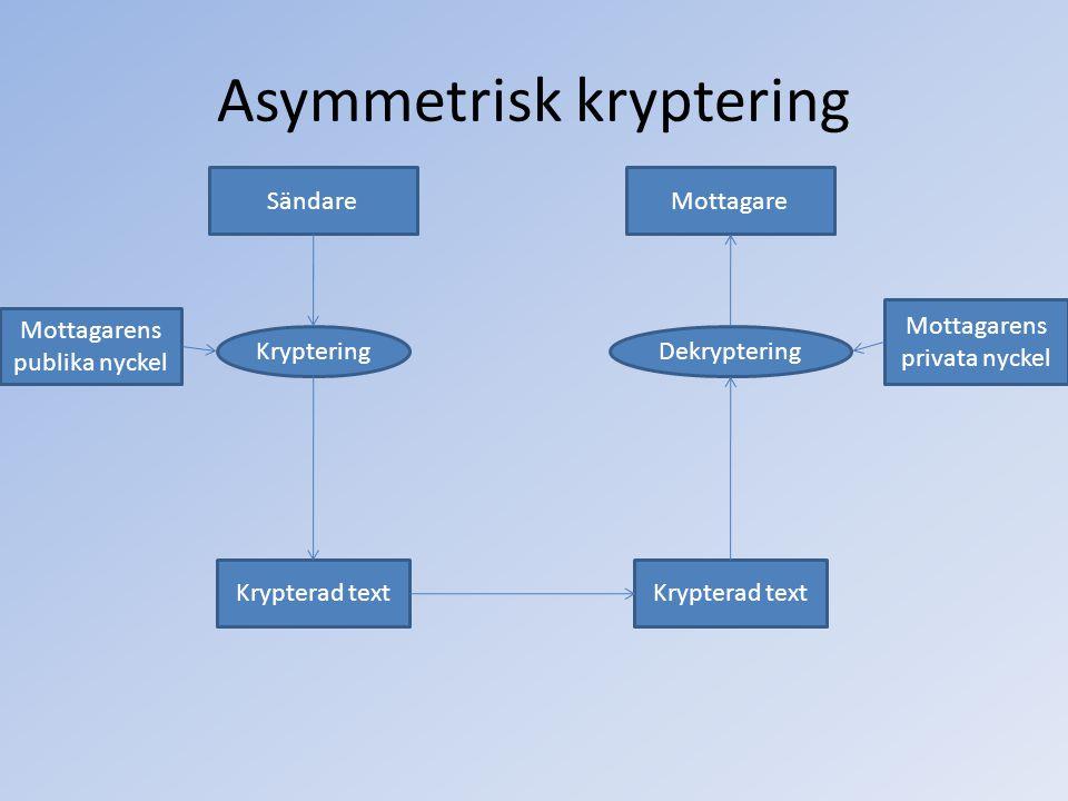 Asymmetrisk kryptering SändareMottagare Kryptering Mottagarens publika nyckel Krypterad text Dekryptering Mottagarens privata nyckel
