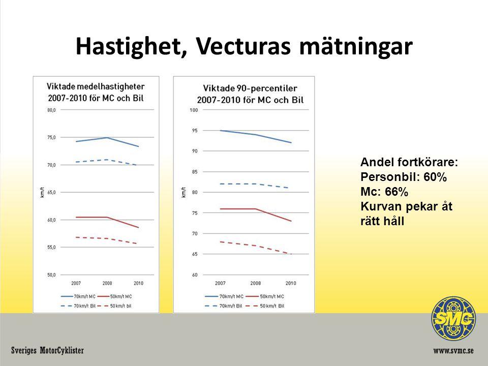 Hastighet, Vecturas mätningar Andel fortkörare: Personbil: 60% Mc: 66% Kurvan pekar åt rätt håll