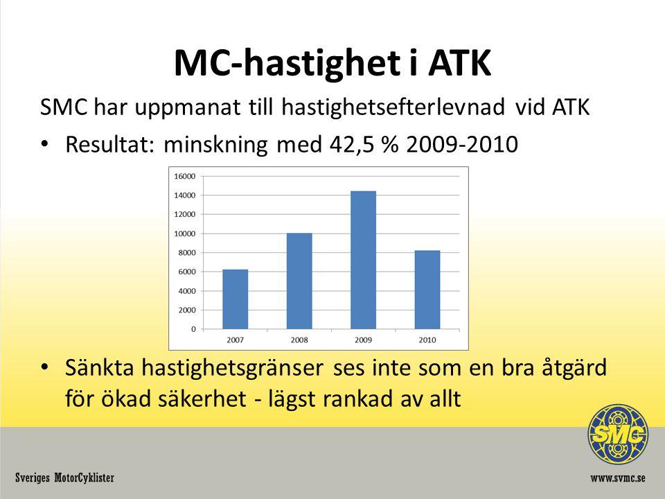 MC-hastighet i ATK SMC har uppmanat till hastighetsefterlevnad vid ATK Resultat: minskning med 42,5 % 2009-2010 Sänkta hastighetsgränser ses inte som en bra åtgärd för ökad säkerhet - lägst rankad av allt