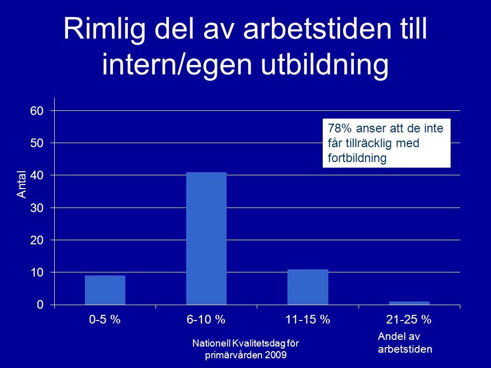 Rimlig del av arbetstiden till intern/egen utbildning Antal Nationell Kvalitetsdag för primärvården 2009 78% anser att de inte får tillräcklig med for