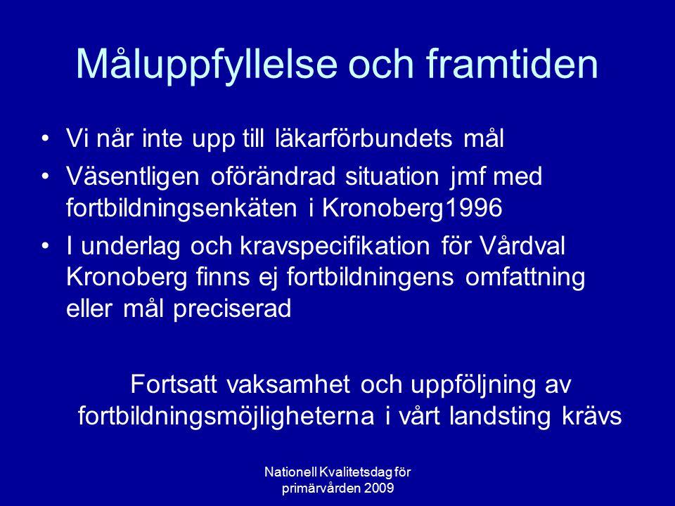 Måluppfyllelse och framtiden Vi når inte upp till läkarförbundets mål Väsentligen oförändrad situation jmf med fortbildningsenkäten i Kronoberg1996 I