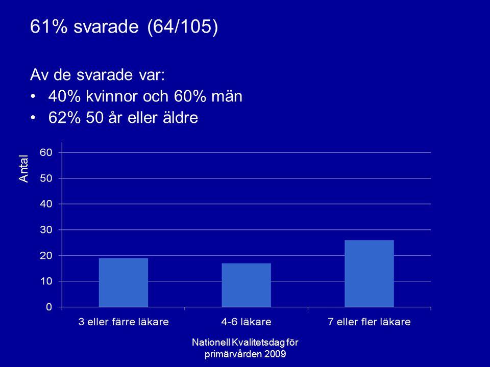 Intern fortbildning Antal Antal interna fortbildningsaktiviteter Läkemedelskommittén: 94% SFAM: 94 % FQ/Balint: 60% Nationell Kvalitetsdag för primärvården 2009