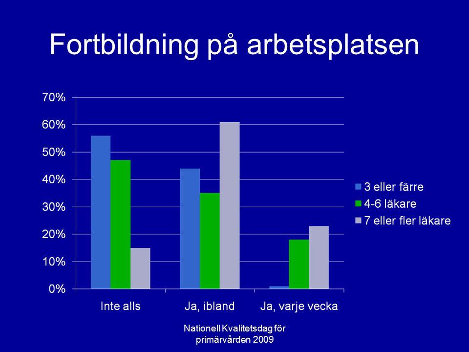 Tid för eget lärande på fritid/arbetstid På arbetstid:Vanligast 0.5 tim/vecka.