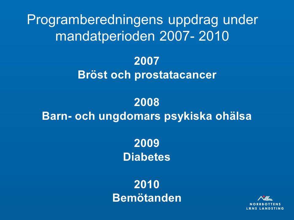 Palliativ vård i Norrbotten 10 palliativa rådgivningssjuksköterskor Palliativa vårdplatser på alla länets sjukhus Lokala team Arbetar tillsammans med kommunerna Fungerande palliativt nätverk och samrådsgrupp