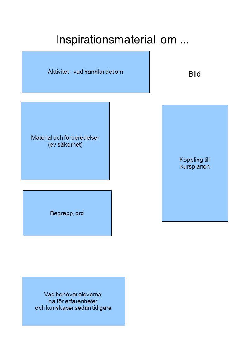 Inspirationsmaterial om... Material och förberedelser (ev säkerhet) Aktivitet - vad handlar det om Bild Begrepp, ord Vad behöver eleverna ha för erfar