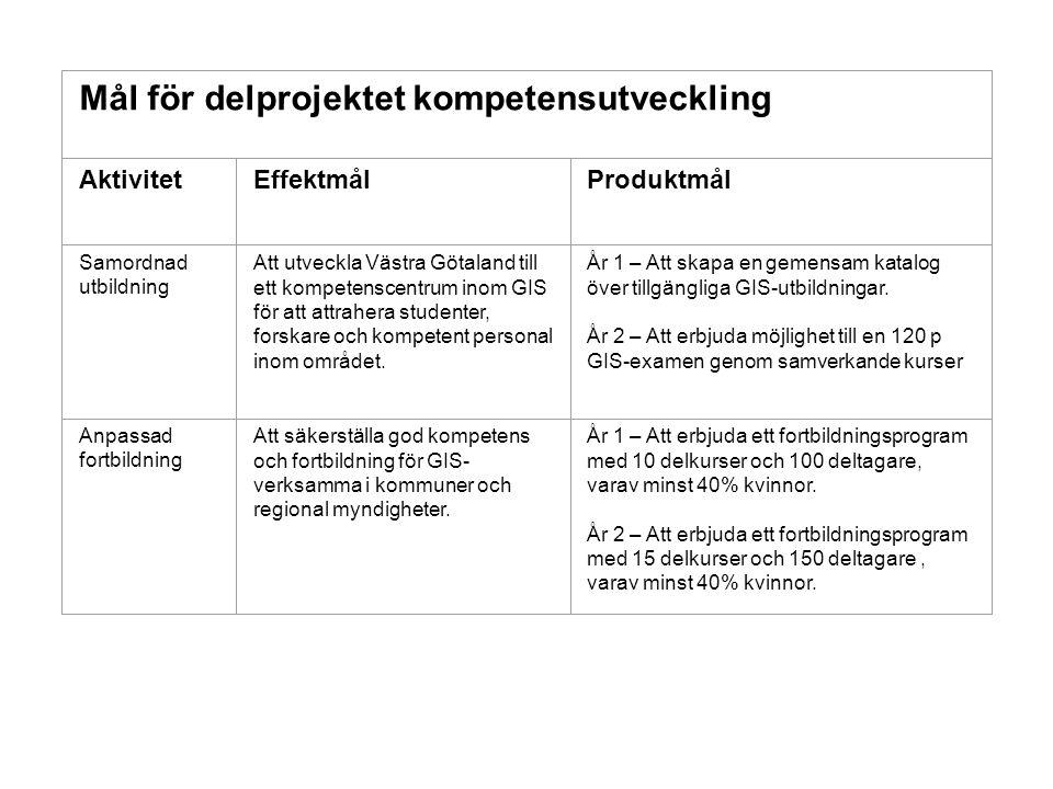 Mål för delprojektet kompetensutveckling AktivitetEffektmålProduktmål Samordnad utbildning Att utveckla Västra Götaland till ett kompetenscentrum inom GIS för att attrahera studenter, forskare och kompetent personal inom området.