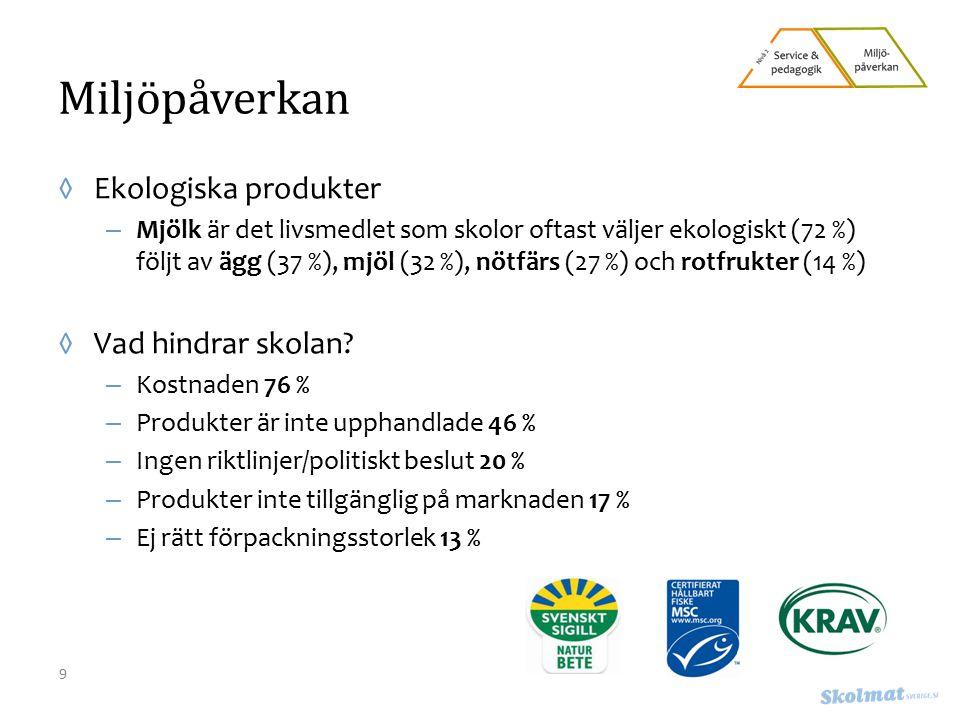 Miljöpåverkan ◊Ekologiska produkter – Mjölk är det livsmedlet som skolor oftast väljer ekologiskt (72 %) följt av ägg (37 %), mjöl (32 %), nötfärs (27