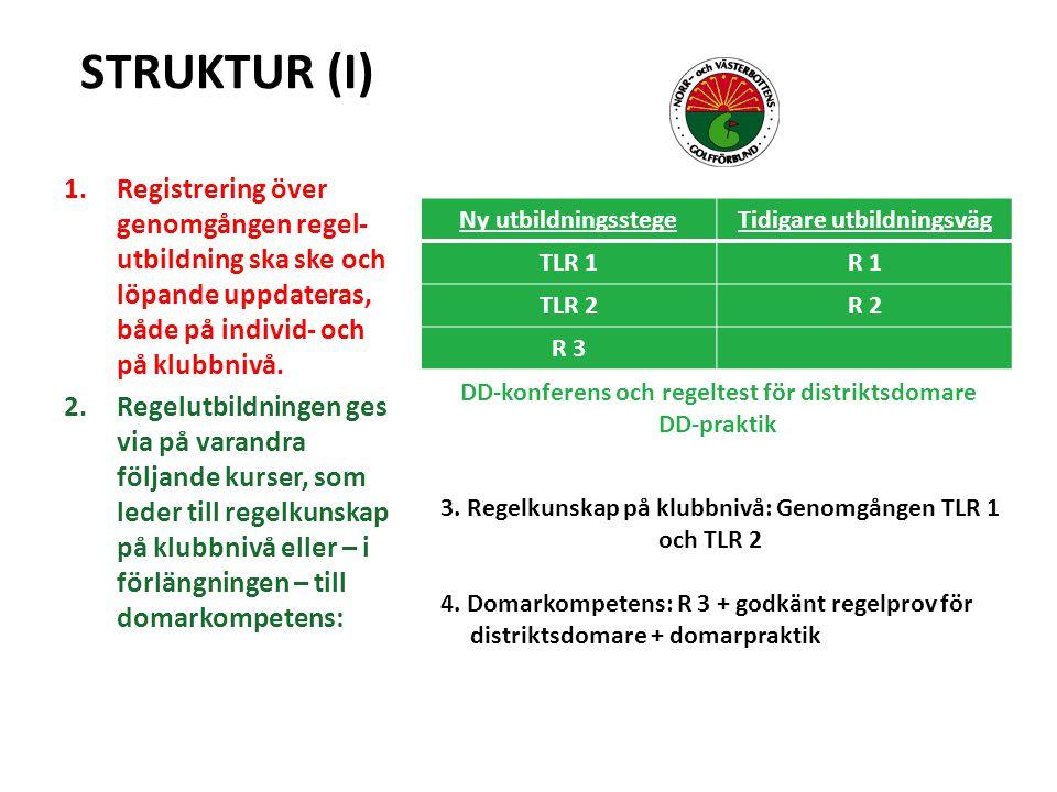 STRUKTUR (I) Ny utbildningsstegeTidigare utbildningsväg TLR 1R 1 TLR 2R 2 R 3 1.Registrering över genomgången regel- utbildning ska ske och löpande uppdateras, både på individ- och på klubbnivå.