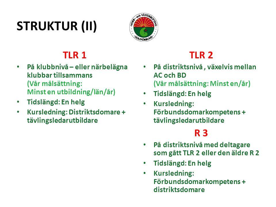 STRUKTUR (II) TLR 1 På klubbnivå – eller närbelägna klubbar tillsammans (Vår målsättning: Minst en utbildning/län/år) Tidslängd: En helg Kursledning: Distriktsdomare + tävlingsledarutbildare TLR 2 På distriktsnivå, växelvis mellan AC och BD (Vår målsättning: Minst en/år) Tidslängd: En helg Kursledning: Förbundsdomarkompetens + tävlingsledarutbildare R 3 På distriktsnivå med deltagare som gått TLR 2 eller den äldre R 2 Tidslängd: En helg Kursledning: Förbundsdomarkompetens + distriktsdomare