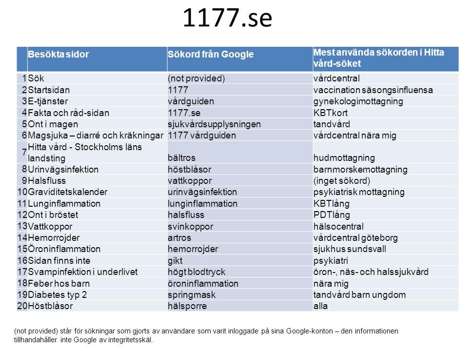 Besökta sidorSökord från Google Mest använda sökorden i Hitta vård-söket 1 Sök(not provided)vårdcentral 2 Startsidan1177vaccination säsongsinfluensa 3