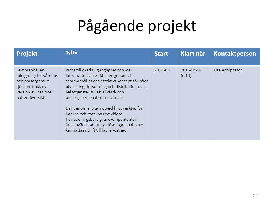 Pågående projekt 24 Projekt Syfte StartKlart närKontaktperson Sammanhållen inloggning för vårdens och omsorgens e- tjänster (inkl. ny version av natio