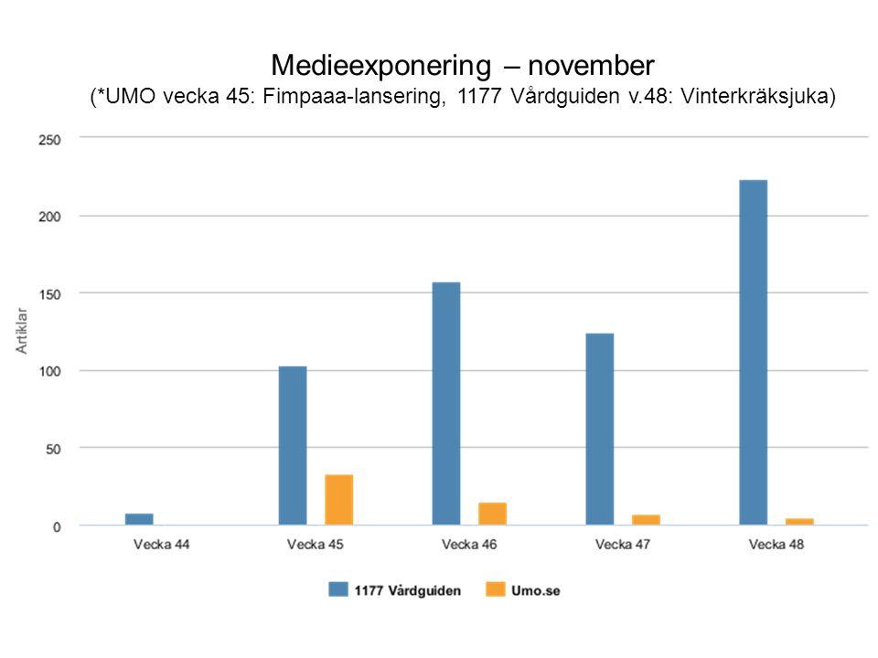 Medieexponering – november (*UMO vecka 45: Fimpaaa-lansering, 1177 Vårdguiden v.48: Vinterkräksjuka)
