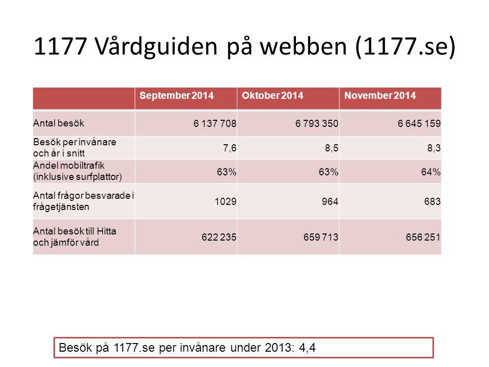 1177 Vårdguiden på Mynewsdesk: november 2014 (*Mest läst i pressrummet denna månad: 18 november - nyhet om bipolär sjukdom) 46