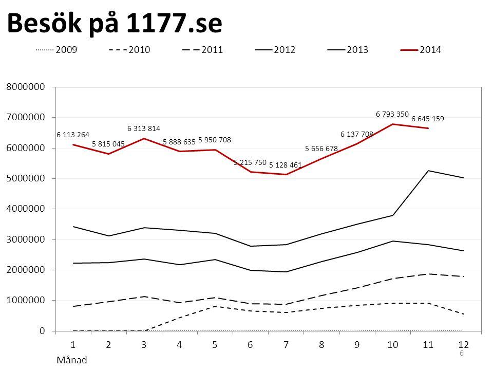 1177 Vårdguiden på Mynewsdesk: 1/1 2013-30/11 2014 (*Mest läst i pressrummet under perioden: 1 september 2014 - nyhet om virus och smitta)