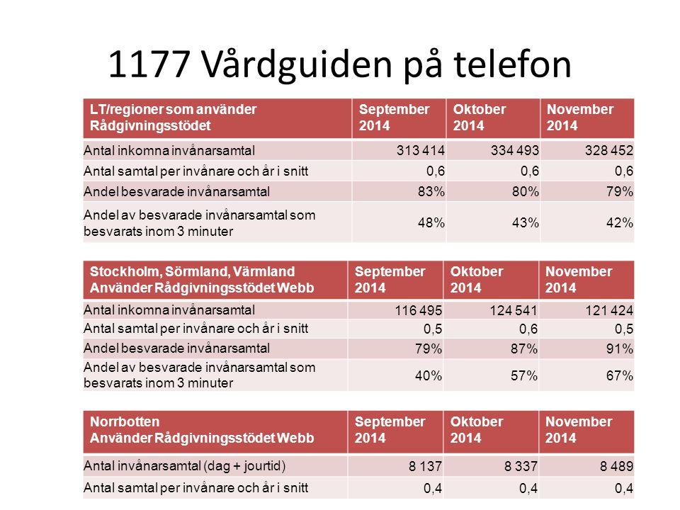 1177 Vårdguiden på telefon LT/regioner som använder Rådgivningsstödet September 2014 Oktober 2014 November 2014 Antal inkomna invånarsamtal313 414334
