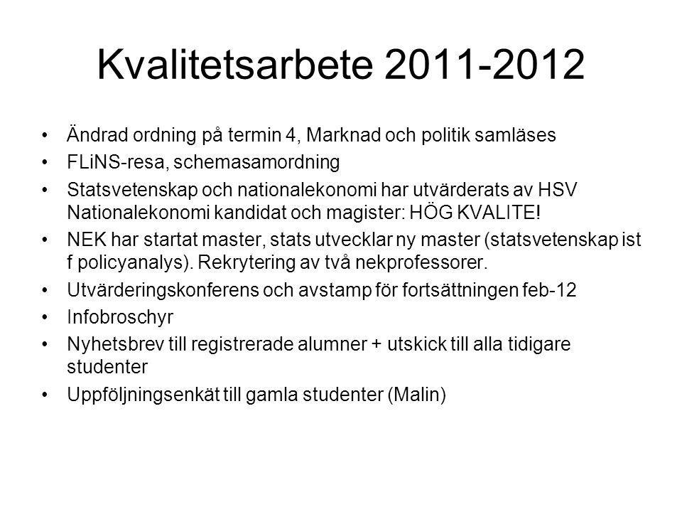 Kvalitetsarbete 2011-2012 Ändrad ordning på termin 4, Marknad och politik samläses FLiNS-resa, schemasamordning Statsvetenskap och nationalekonomi har utvärderats av HSV Nationalekonomi kandidat och magister: HÖG KVALITE.