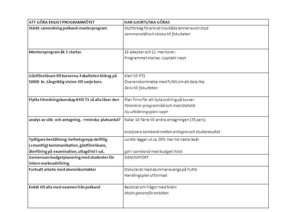 ATT GÖRA ENLIGT PROGRAMMÖTETHAR GJORTS/SKA GÖRAS Stärkt samordning polkand-masterprogram Slutförslag förankrat hos båda ämnena och stud sammanställ och skicka till fakulteten Mentorsprogram åk 3 startas 10 adepter och 11 mentorer.