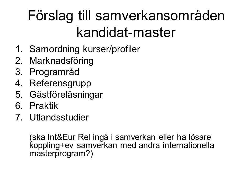 Förslag till samverkansområden kandidat-master 1.Samordning kurser/profiler 2.Marknadsföring 3.Programråd 4.Referensgrupp 5.Gästföreläsningar 6.Prakti