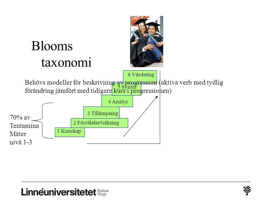 Analys Nivå 1-6, Blooms taxonomi Nivå 1 Kunskap Ange, beskriva, definiera, presentera, redogöra för, referera, räkna upp Nivå 2 Förståelse Bevisa, förklara, motivera, tolka, översätta Nivå 3 Tillämpning Använda, avläsa, göra, mäta, observera, registrera, utföra, utnyttja Nivå 4 Analys Bryta ner, gruppera, härleda, identifiera, jämföra, klassificera, undersöka, uppdela, urskilja Nivå 5 Syntes Dra slutsatser, formulera regler, föreslå, organisera, producera, se samband Nivå 6 Värdering Avge omdöme, bedöma, fatta beslut, granska, kritisera