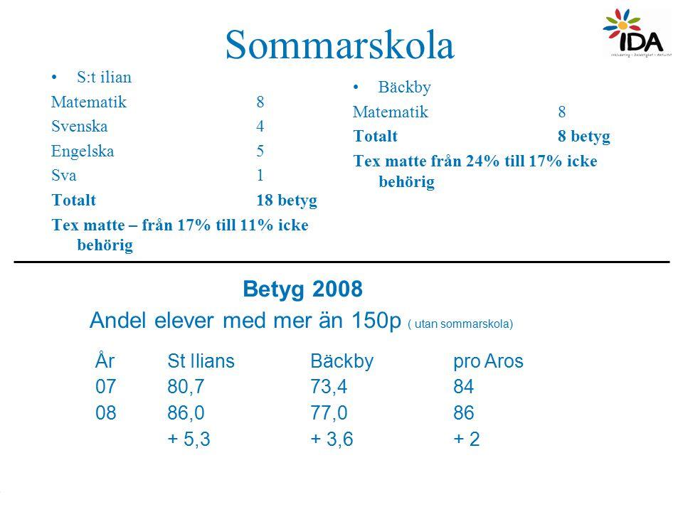 Sommarskola S:t ilian Matematik 8 Svenska4 Engelska5 Sva1 Totalt 18 betyg Tex matte – från 17% till 11% icke behörig Bäckby Matematik8 Totalt 8 betyg