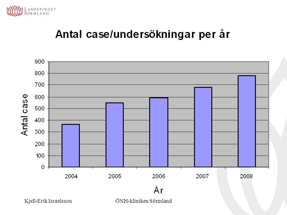 Kjell-Erik IsraelssonÖNH-kliniken Sörmland