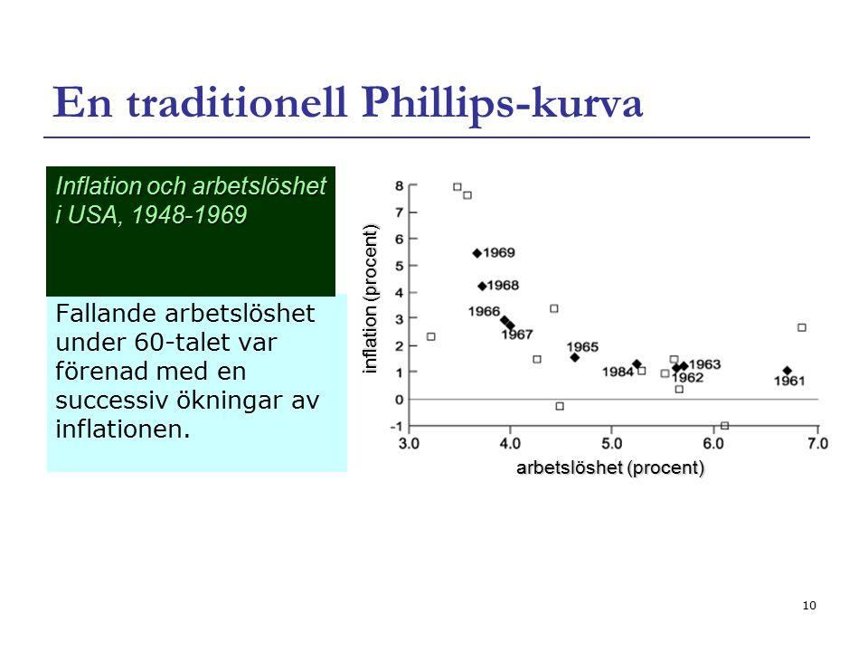 10 En traditionell Phillips-kurva Fallande arbetslöshet under 60-talet var förenad med en successiv ökningar av inflationen. Inflation och arbetslöshe