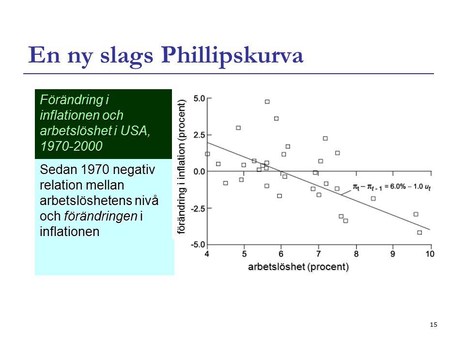 15 En ny slags Phillipskurva Sedan 1970 negativ relation mellan arbetslöshetens nivå och förändringen i inflationen Förändring i inflationen och arbet