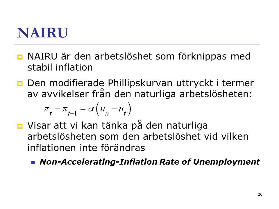 20 NAIRU  NAIRU är den arbetslöshet som förknippas med stabil inflation  Den modifierade Phillipskurvan uttryckt i termer av avvikelser från den nat