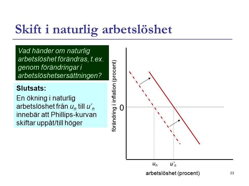 22 Skift i naturlig arbetslöshet Slutsats: En ökning i naturlig arbetslöshet från u n till u' n innebär att Phillips-kurvan skiftar uppåt/till höger V