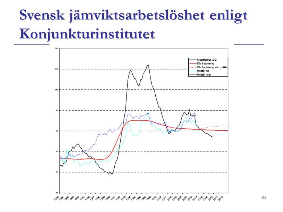 23 Svensk jämviktsarbetslöshet enligt Konjunkturinstitutet