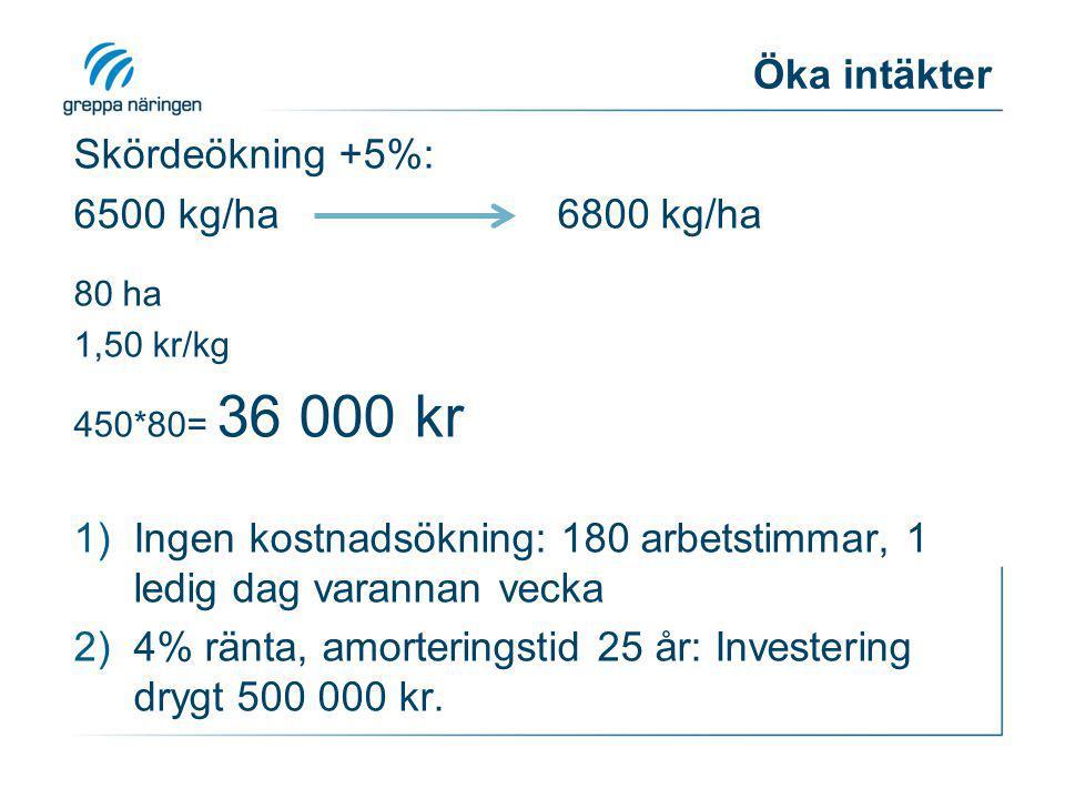 Minska kostnader Minska foderkostnader, -2% 1, 5 miljoner 1,47 miljoner Förbättrat resultat: 30 000 kr 150 arbetstimmar 10 tim/dag, 7 dagar/vecka 2 veckors semester