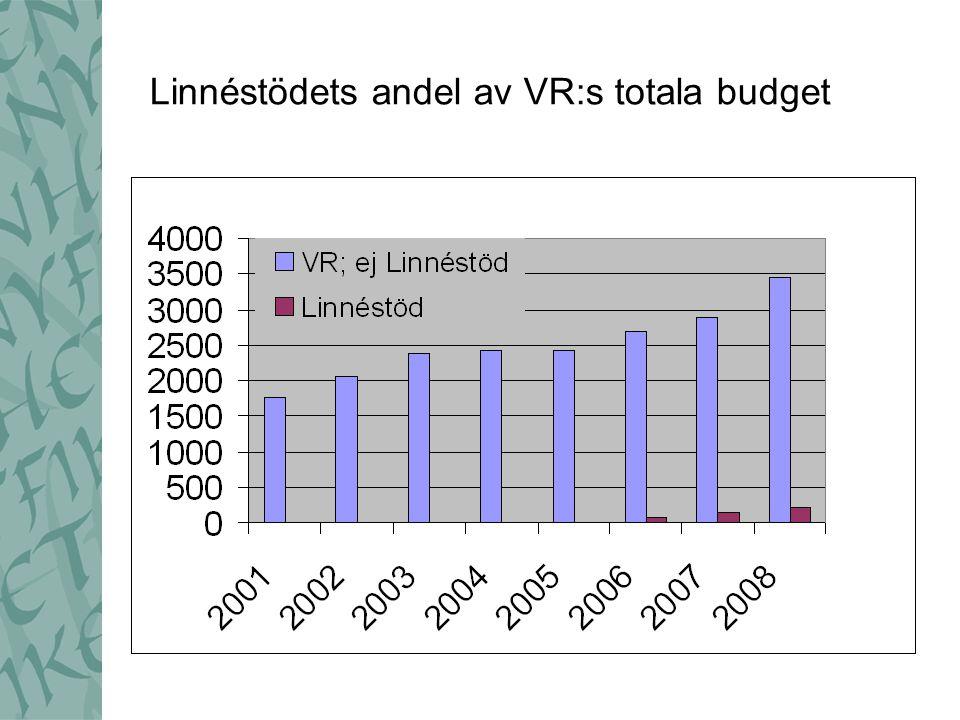 Linnéstödets andel av VR:s totala budget