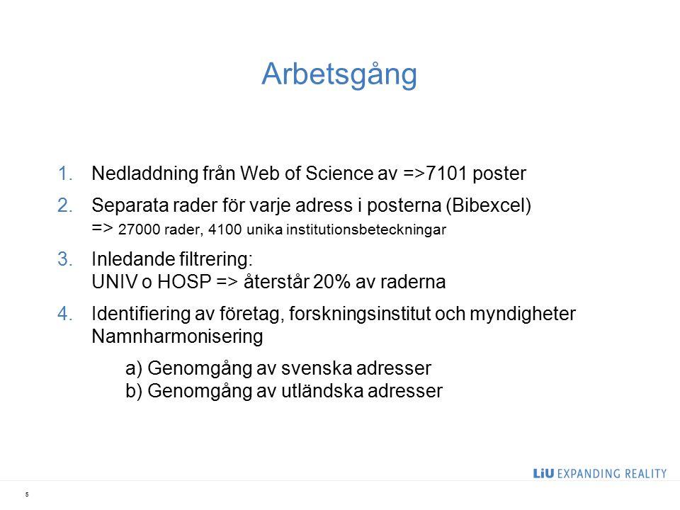 Arbetsgång 1.Nedladdning från Web of Science av =>7101 poster 2.Separata rader för varje adress i posterna (Bibexcel) => 27000 rader, 4100 unika institutionsbeteckningar 3.Inledande filtrering: UNIV o HOSP => återstår 20% av raderna 4.Identifiering av företag, forskningsinstitut och myndigheter Namnharmonisering a) Genomgång av svenska adresser b) Genomgång av utländska adresser 5