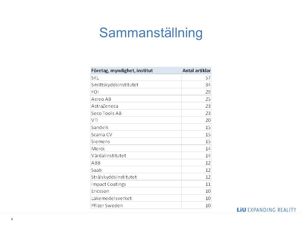 Vilka institutioner vid LiU har sampublicerat med respektive företag? 10