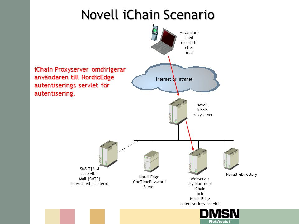 Novell iChain Scenario Novell iChain Scenario iChain Proxyserver omdirigerar användaren till NordicEdge autentiserings servlet för autentisering. Nord