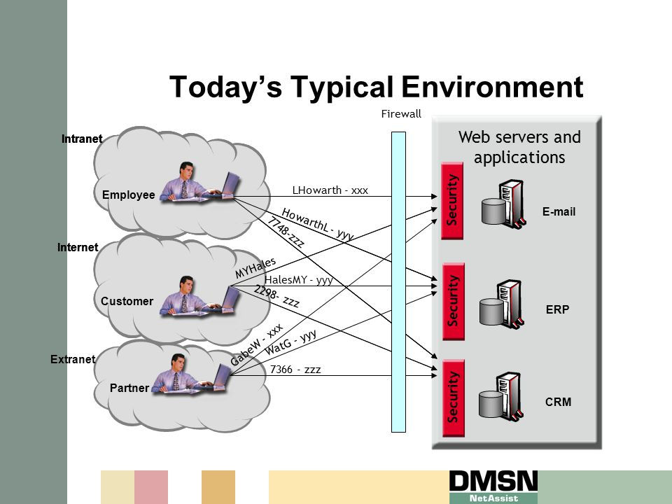 Today's Typical Environment Web servers and applications Security E-mail ERP CRM Employee Intranet LHowarth - xxx 7748-zzz HowarthL - yyy Partner Extranet Customer Internet Employee Intranet GabeW - xxx WatG - yyy 7366 - zzz Customer Internet Employee Intranet 2298- zzz HalesMY - yyy MYHales Firewall