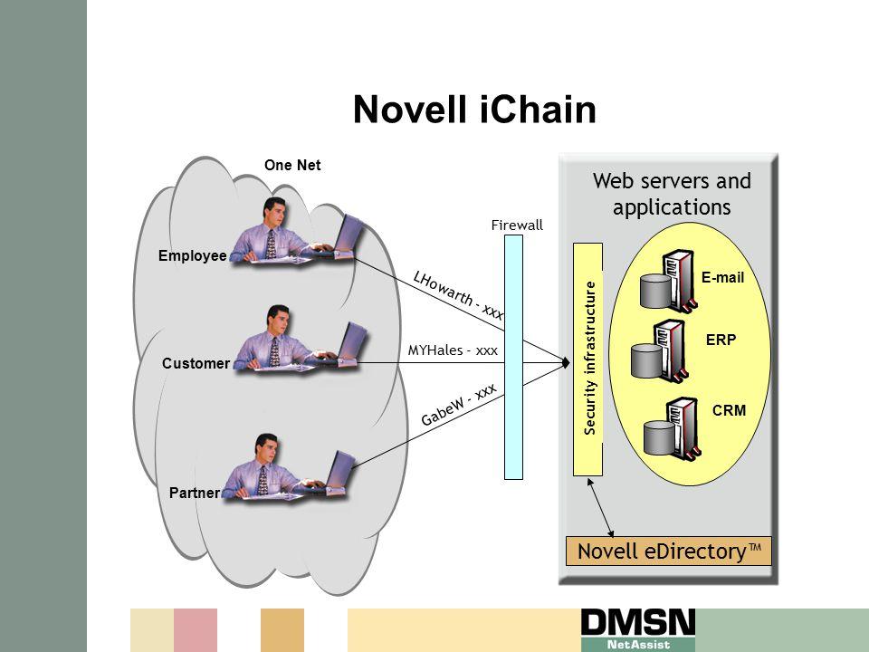 Novell eDirectory™ Security infrastructure Employee One Net Customer Partner MYHales - xxx LHowarth - xxx GabeW - xxx Web servers and applications E-m