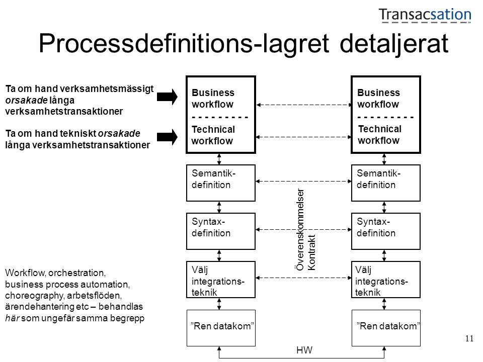 11 Processdefinitions-lagret detaljerat Ren datakom HW Syntax- definition Semantik- definition Välj integrations- teknik Överenskommelser Kontrakt Workflow, orchestration, business process automation, choreography, arbetsflöden, ärendehantering etc – behandlas här som ungefär samma begrepp Business workflow - - - - - - - - - Ta om hand verksamhetsmässigt orsakade långa verksamhetstransaktioner Business workflow - - - - - - - - - Technical workflow Technical workflow Ta om hand tekniskt orsakade långa verksamhetstransaktioner
