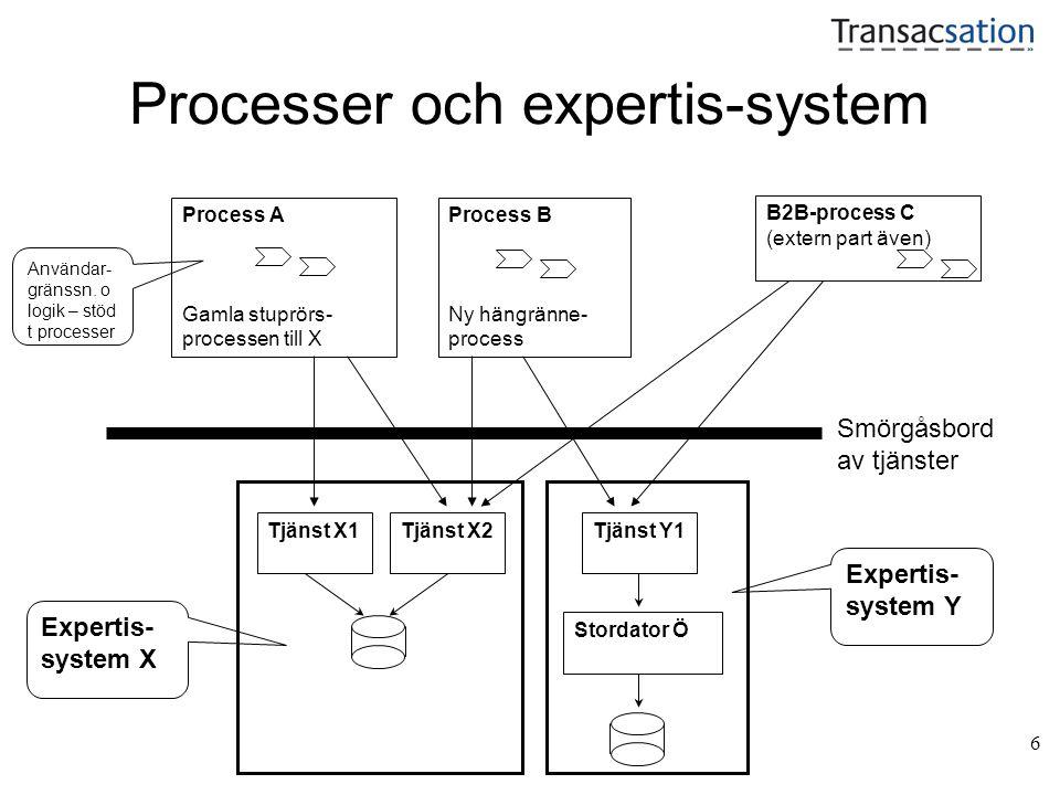 6 Processer och expertis-system Process B Ny hängränne- process B2B-process C (extern part även) Tjänst X1Tjänst X2 Process A Gamla stuprörs- processen till X Expertis- system X Tjänst Y1 Stordator Ö Expertis- system Y Användar- gränssn.